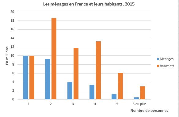 Les Menages En France Les Graphiques Interpretes Les Graphiques