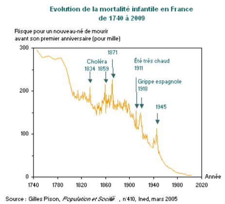 mortalita.infantile.france.410.png&f=png